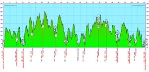 profil ultra trail du périgord et séjour trail